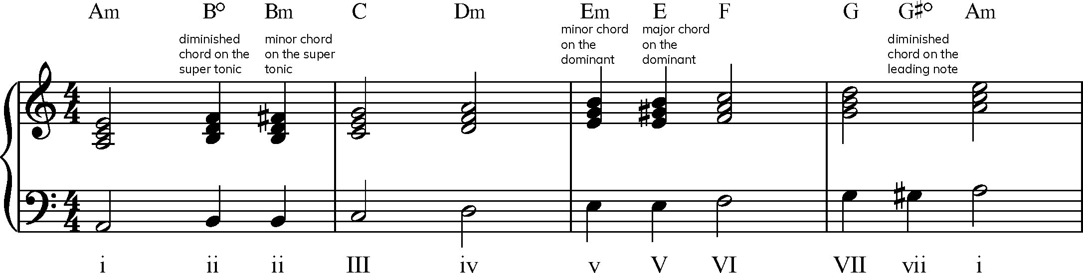 Unit B20   Forms of the minor scale